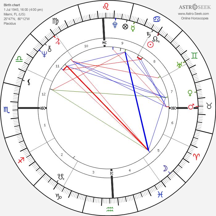 Debbie Harry - Astrology Natal Birth Chart