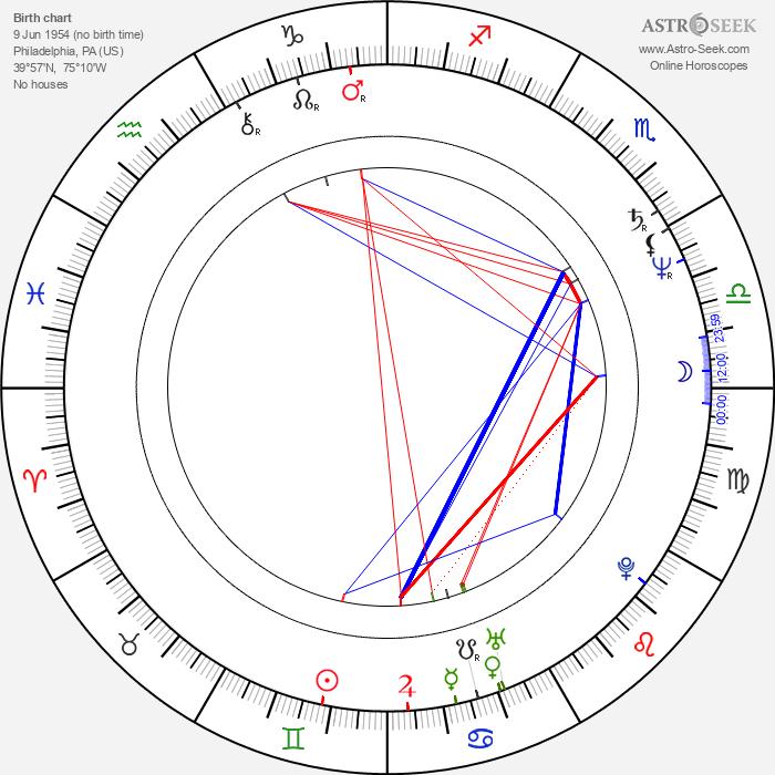 Debbie Sledge - Astrology Natal Birth Chart