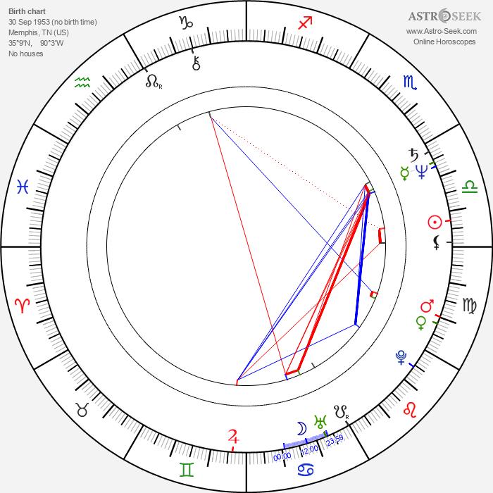 Deborah Allen - Astrology Natal Birth Chart