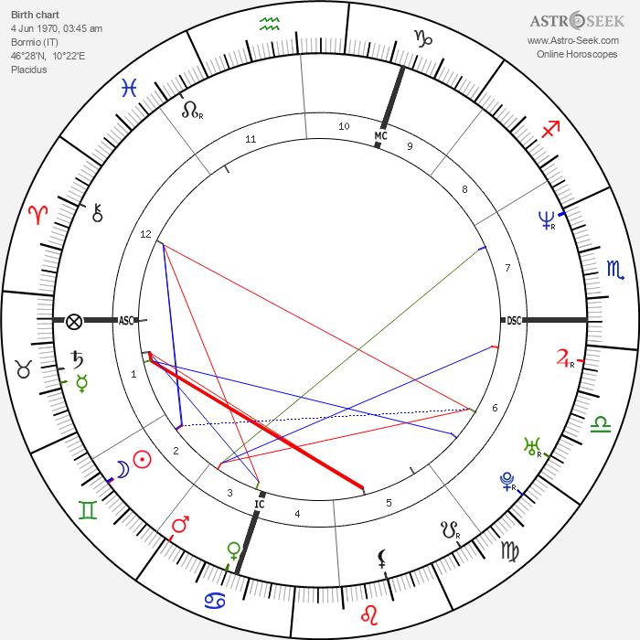 Deborah Compagnoni - Astrology Natal Birth Chart