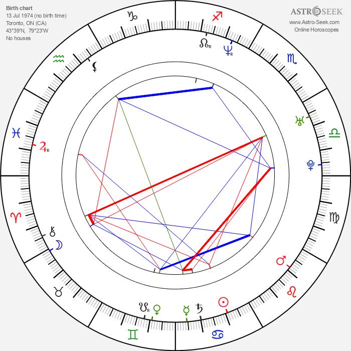 Deborah Cox - Astrology Natal Birth Chart