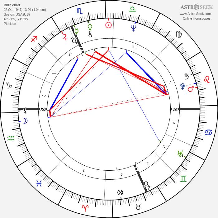 Deborah Fiedler - Astrology Natal Birth Chart