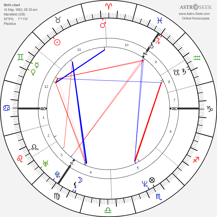Deborah Houlding - Astrology Natal Birth Chart