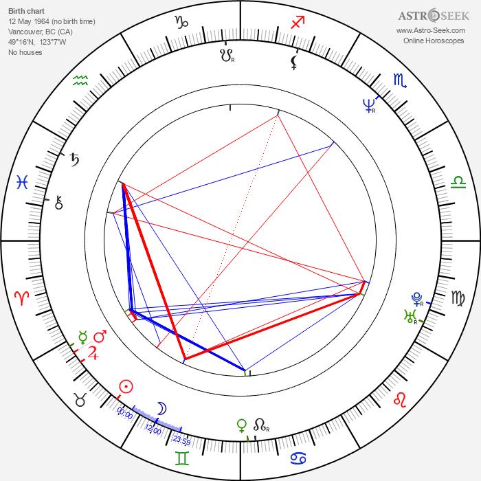 Deborah Kara Unger - Astrology Natal Birth Chart