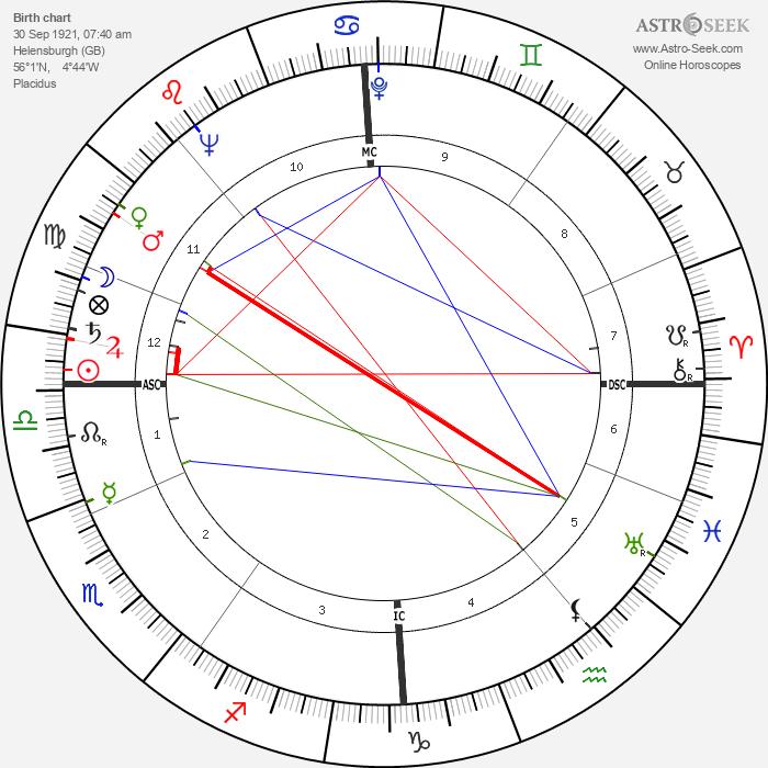 Deborah Kerr - Astrology Natal Birth Chart
