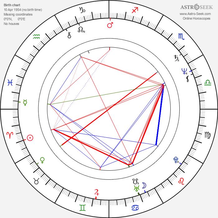 Deborah Rush - Astrology Natal Birth Chart