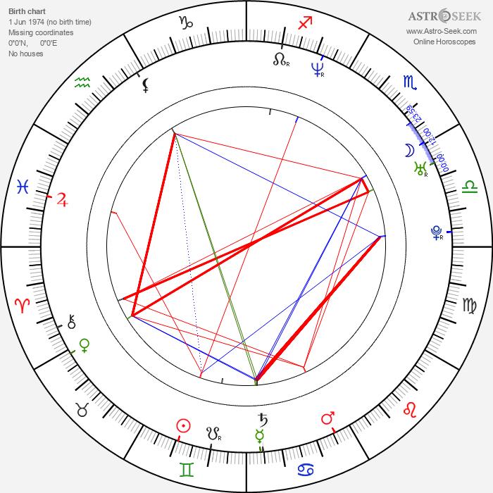 Deborah S. Craig - Astrology Natal Birth Chart
