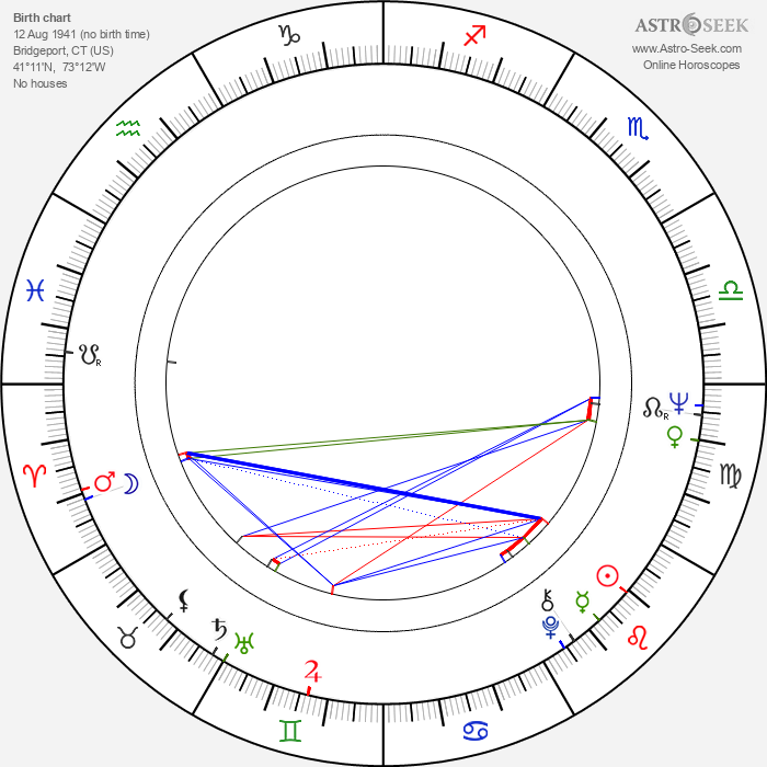 Deborah Walley - Astrology Natal Birth Chart