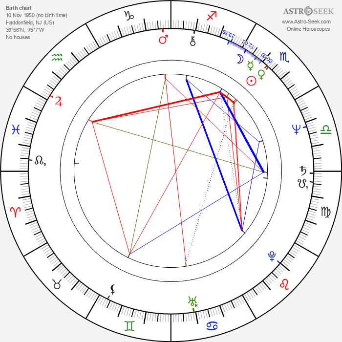 Debra Hill - Astrology Natal Birth Chart