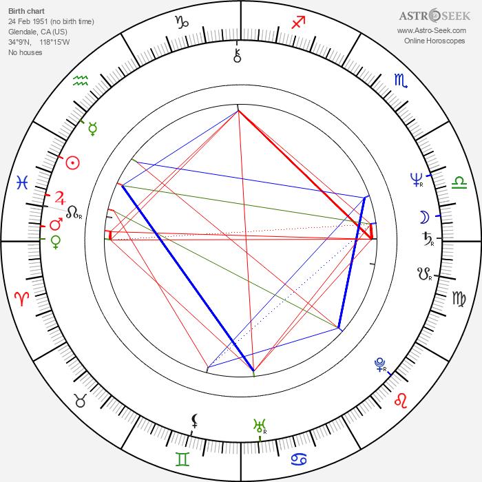 Debra Jo Rupp - Astrology Natal Birth Chart