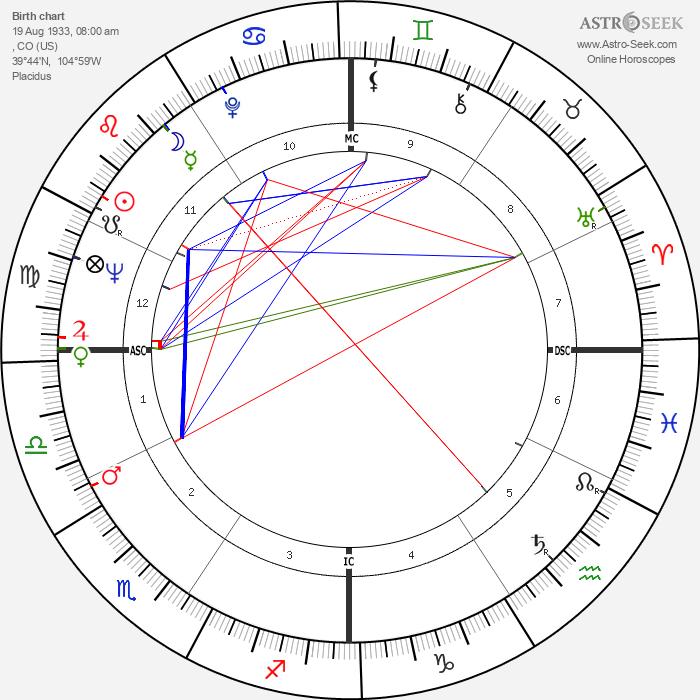 Debra Paget - Astrology Natal Birth Chart