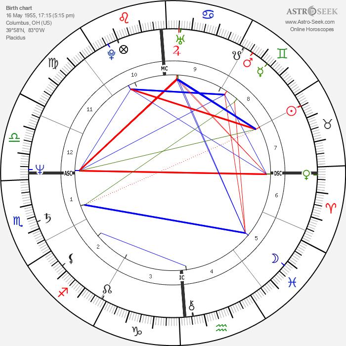 Debra Winger - Astrology Natal Birth Chart