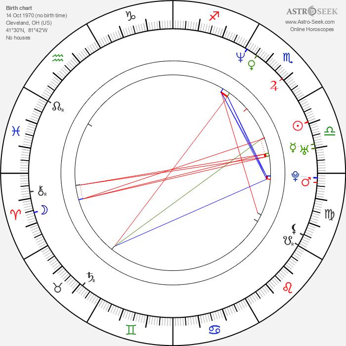 Declan Joyce - Astrology Natal Birth Chart