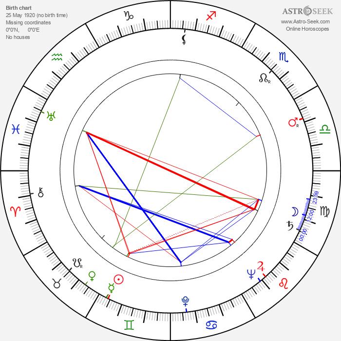Dee Cooper - Astrology Natal Birth Chart