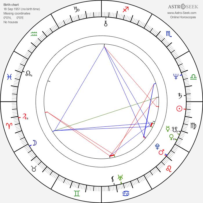 Dee Dee Ramone - Astrology Natal Birth Chart