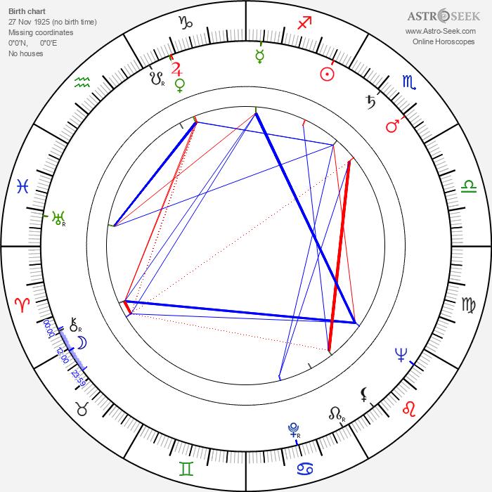 Dee Turnell - Astrology Natal Birth Chart