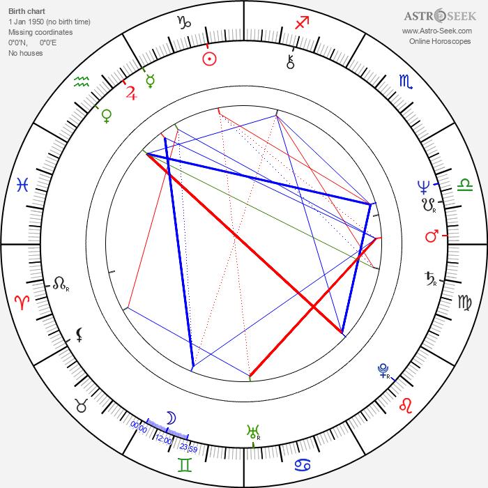 Deepa Mehta - Astrology Natal Birth Chart