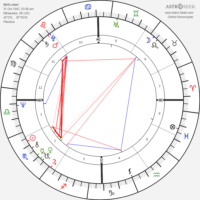 Deidre Hall - Astrology Natal Birth Chart