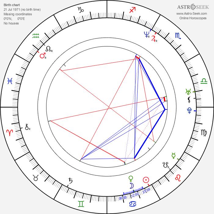Dejan Cicmilovic - Astrology Natal Birth Chart