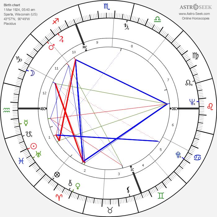 Deke Slayton - Astrology Natal Birth Chart