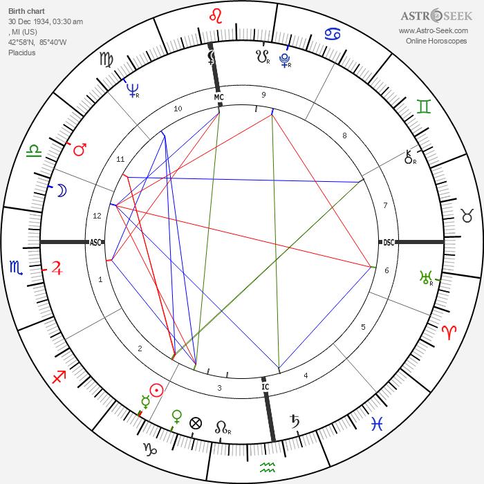 Del Shannon - Astrology Natal Birth Chart
