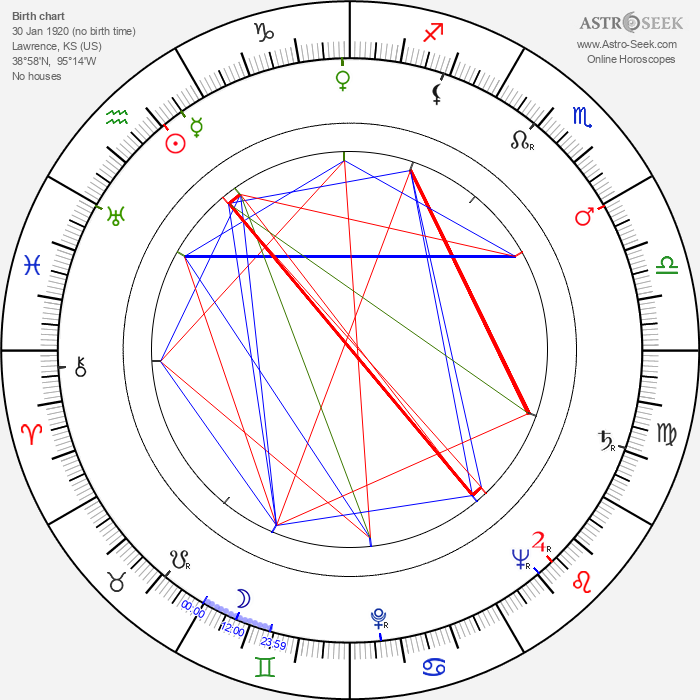 Delbert Mann - Astrology Natal Birth Chart