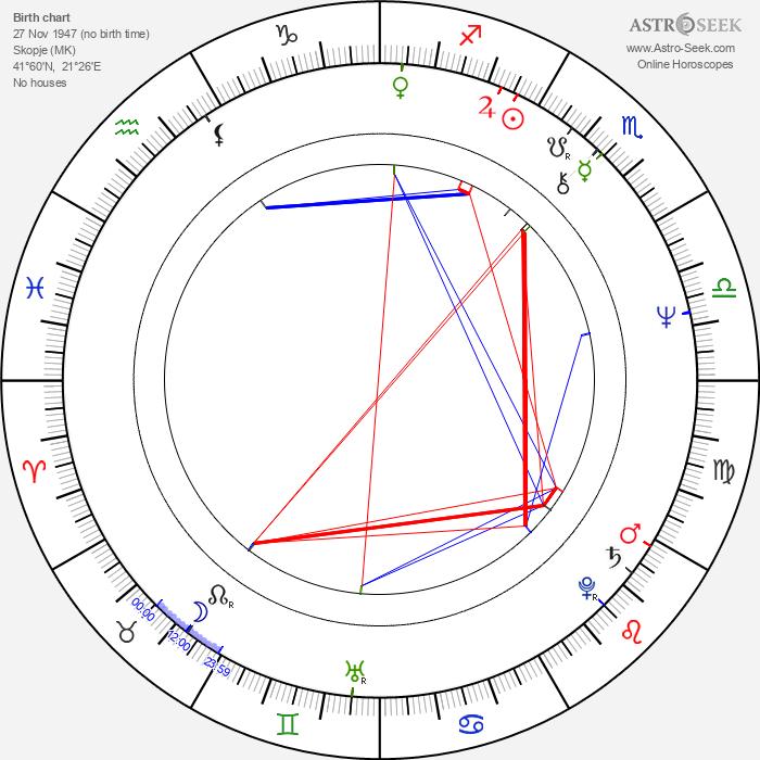 Delco Mihajlov - Astrology Natal Birth Chart