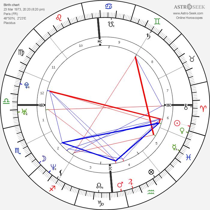 Delphine Batho - Astrology Natal Birth Chart