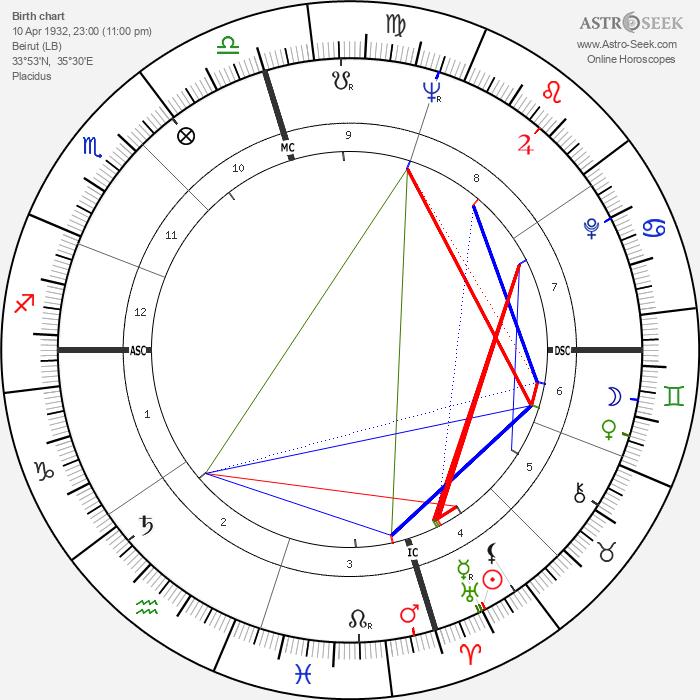 Delphine Seyrig - Astrology Natal Birth Chart