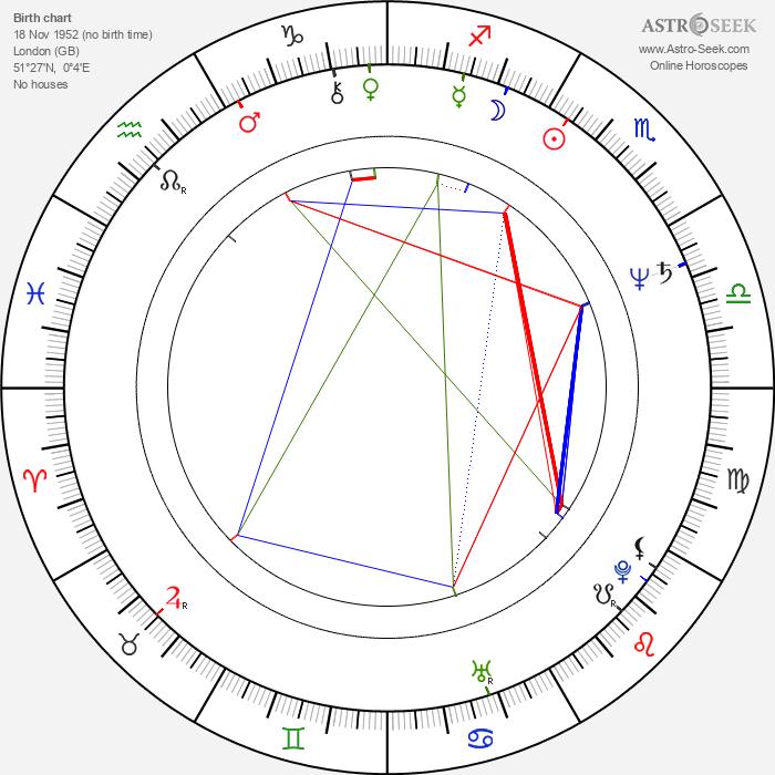 Delroy Lindo - Astrology Natal Birth Chart