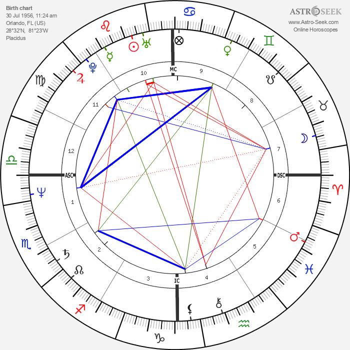 Delta Burke - Astrology Natal Birth Chart