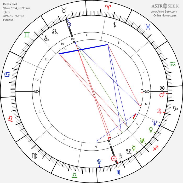 Delta Goodrem - Astrology Natal Birth Chart