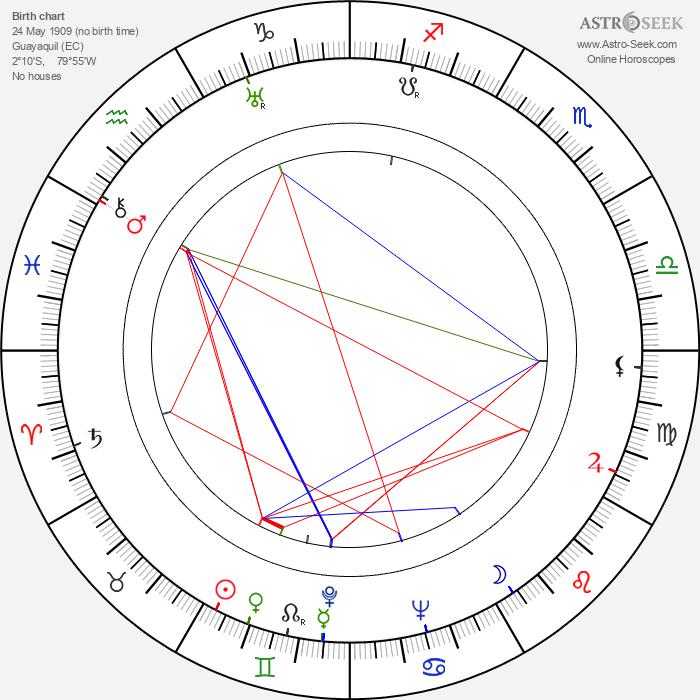 Demetrio Malta - Astrology Natal Birth Chart
