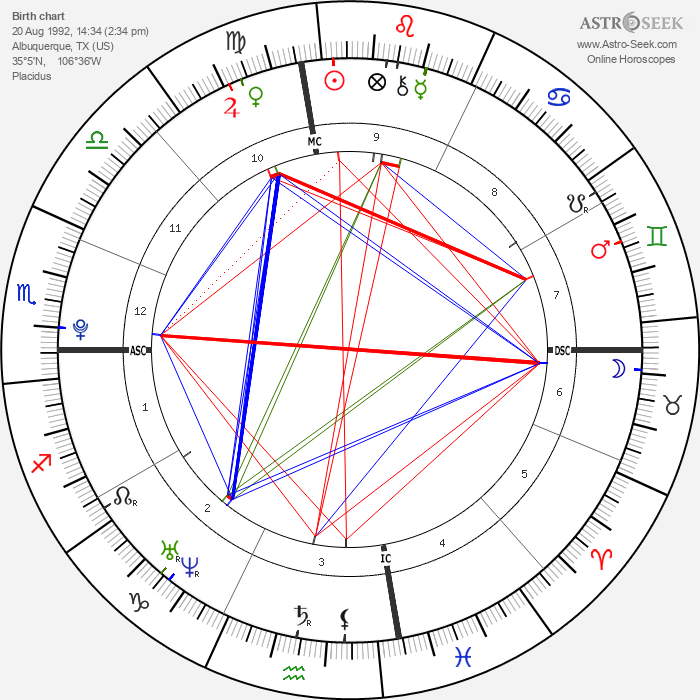 Demi Lovato - Astrology Natal Birth Chart