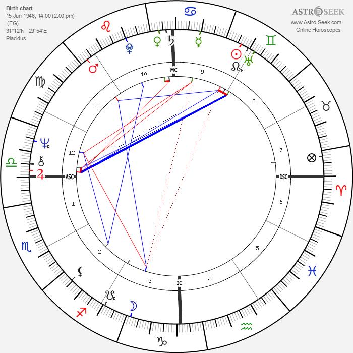 Demis Roussos - Astrology Natal Birth Chart