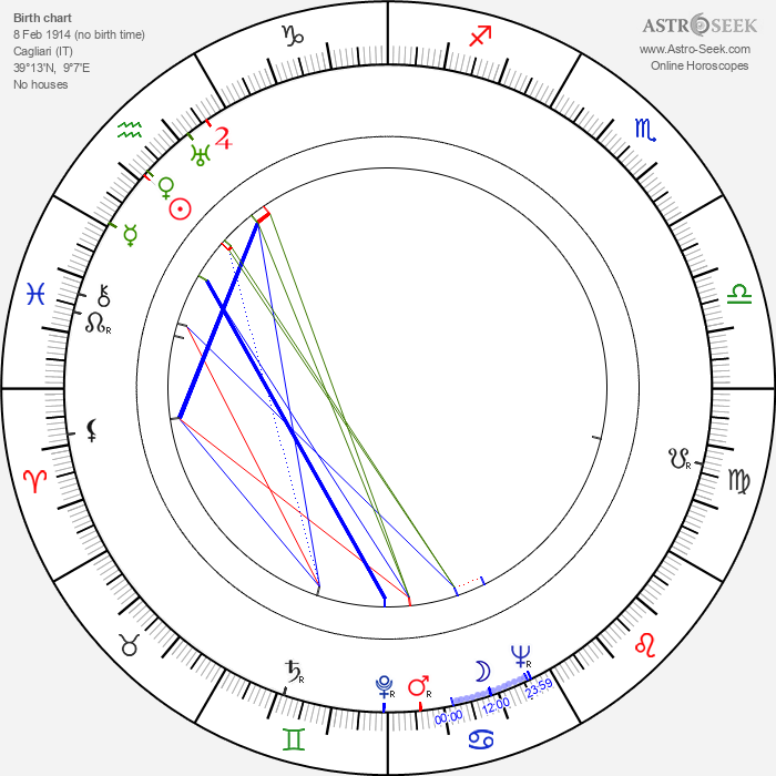 Demofilo Fidani - Astrology Natal Birth Chart