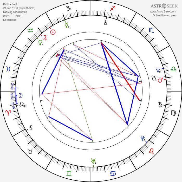 Denden - Astrology Natal Birth Chart
