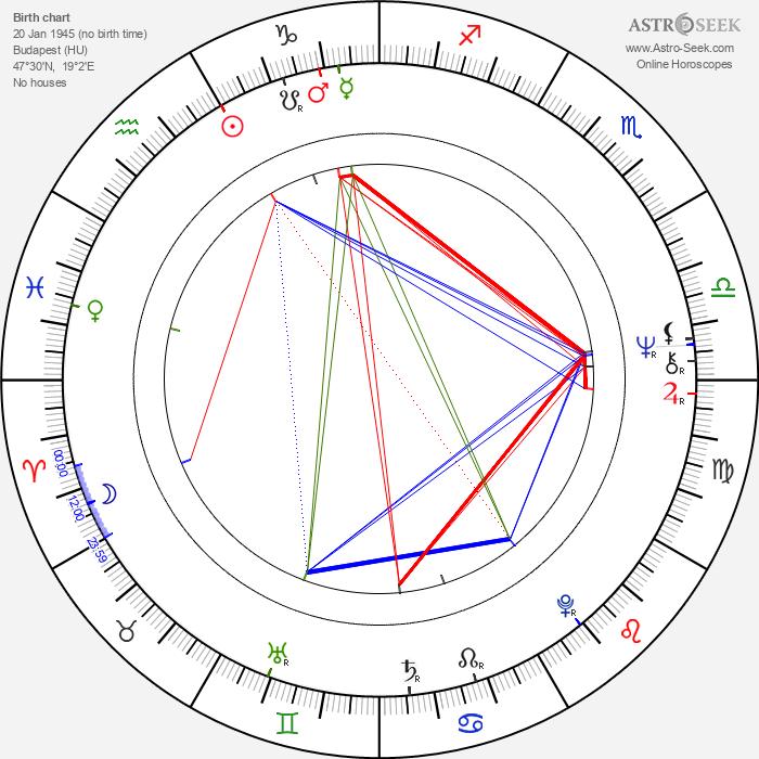 Dénes Újlaky - Astrology Natal Birth Chart
