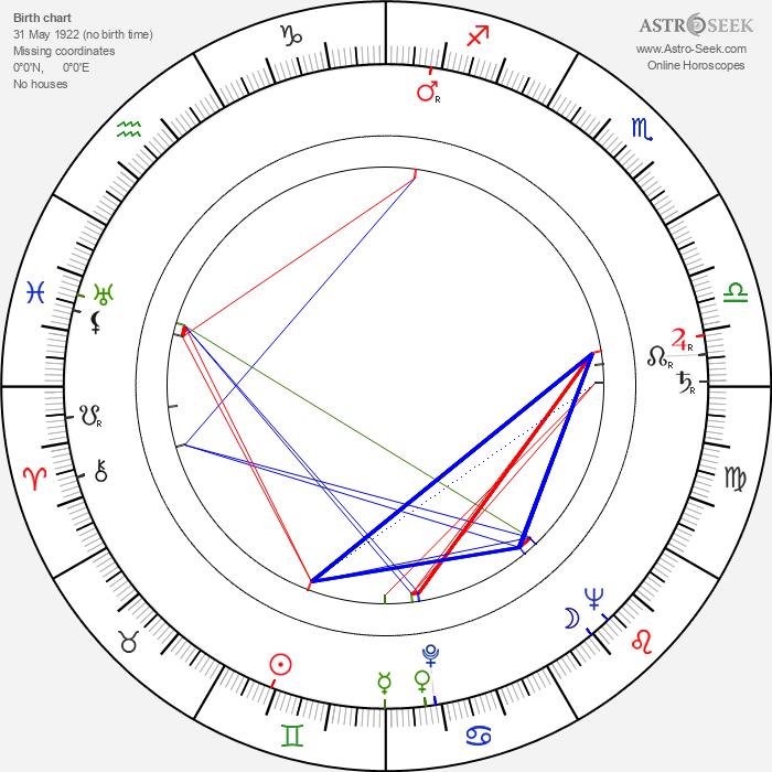 Denholm Elliott - Astrology Natal Birth Chart