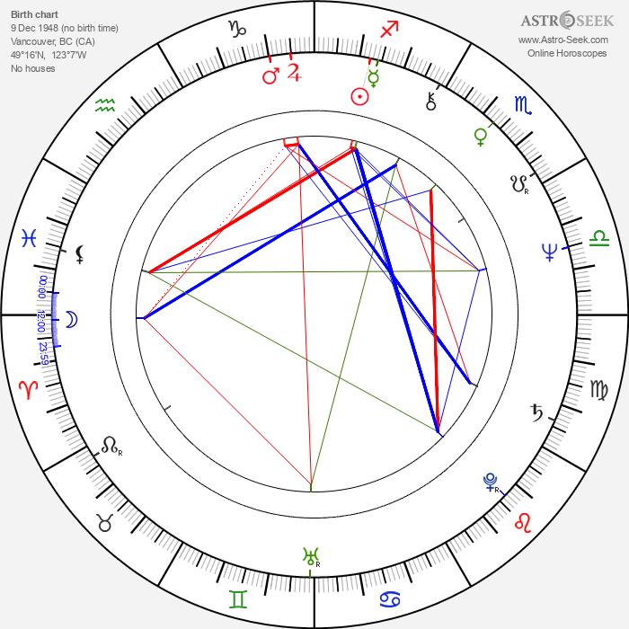 Denis Corbett - Astrology Natal Birth Chart