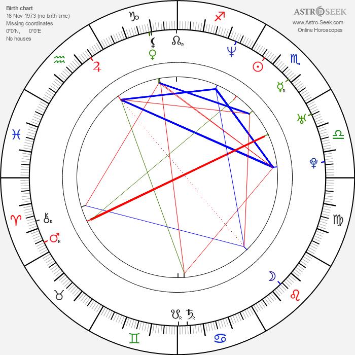 Denis Côté - Astrology Natal Birth Chart