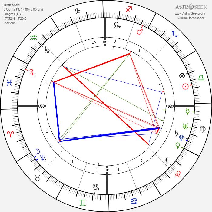 Denis Diderot - Astrology Natal Birth Chart