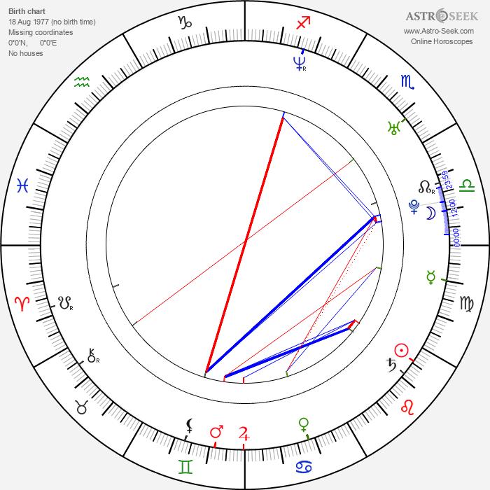 Denis Filyukov - Astrology Natal Birth Chart