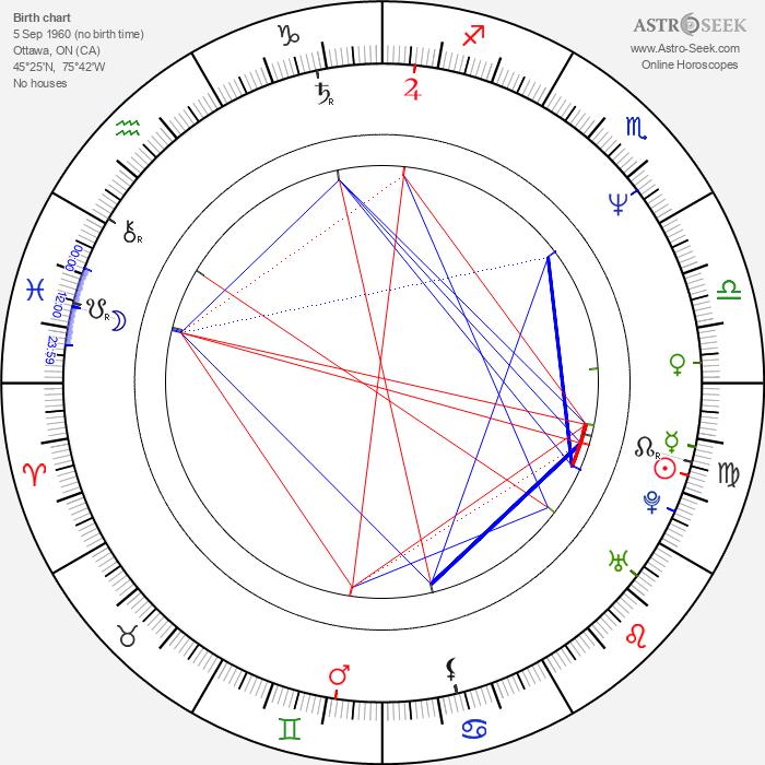 Denis Forest - Astrology Natal Birth Chart