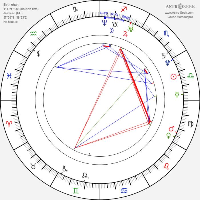 Denis Grebeshkov - Astrology Natal Birth Chart
