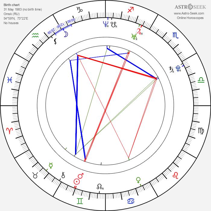 Denis Kuljaš - Astrology Natal Birth Chart