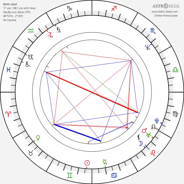 Denis Lavant - Astrology Natal Birth Chart