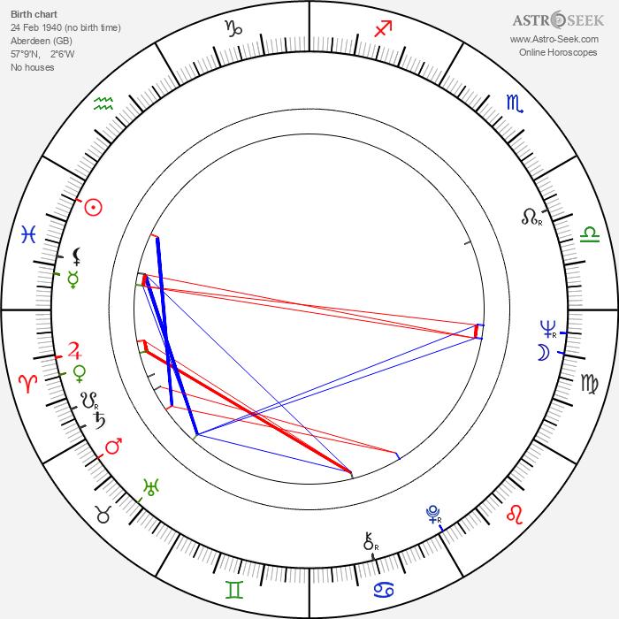 Denis Law - Astrology Natal Birth Chart