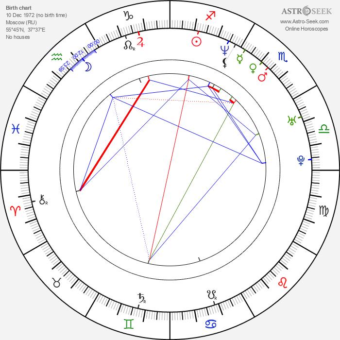Denis Matrosov - Astrology Natal Birth Chart