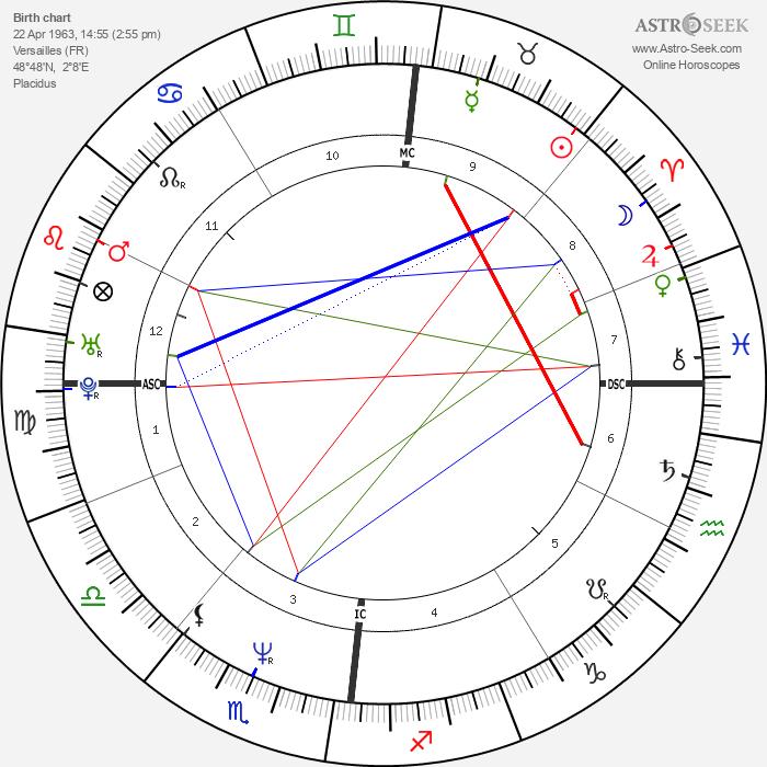 Denis Podalydès - Astrology Natal Birth Chart